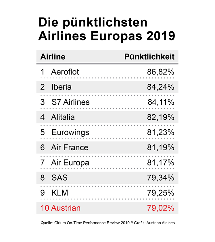 © Austrian Airlines
